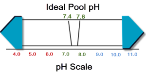 how to increase pH in a Pool?